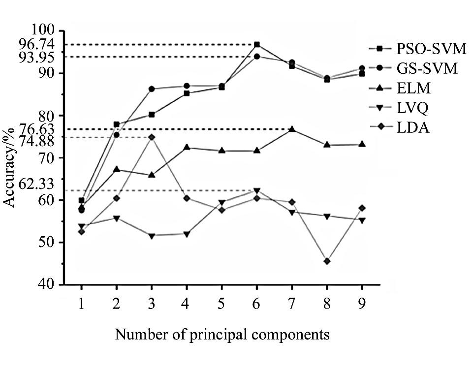 图3 对应于不同主成分数的五个分类器的分类精度变化图