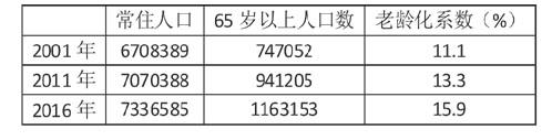 表2 香港特别行政区老龄化系数