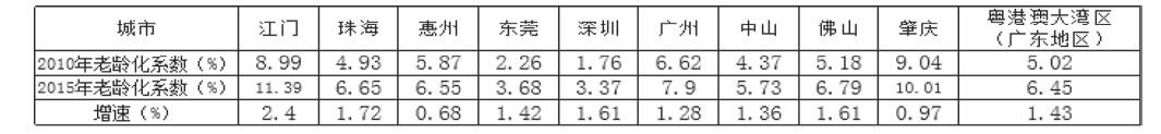 表1 粤港澳大湾区广东地区9市老龄化系数