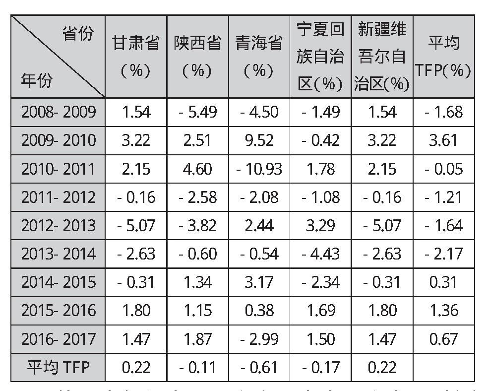 表1 各省份全要素生产率