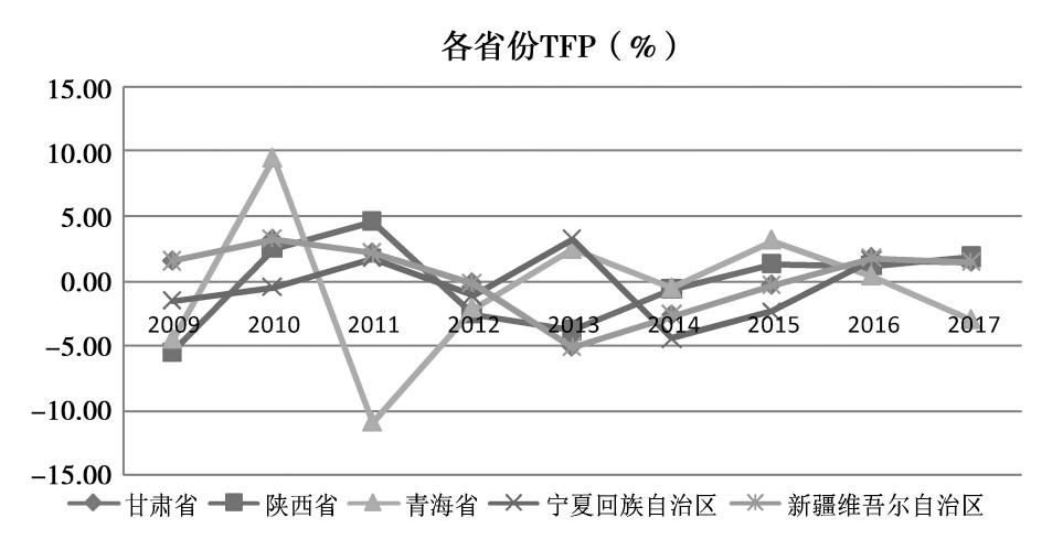 图1 西北五省全要素生产率趋势图