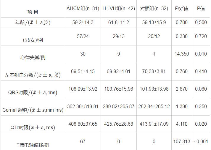 表1 3组患者一般资料比较
