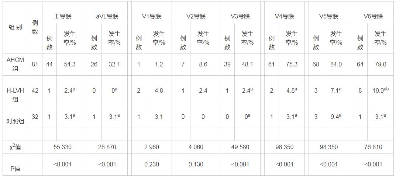 表2 3组相关导联ST段下移(ST段下移≥0.05 mV)情况比较