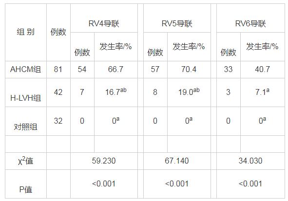 表3 3组多导联R波振幅增高发生率比较