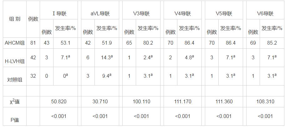 表4 3组多导联T波倒置发生率比较