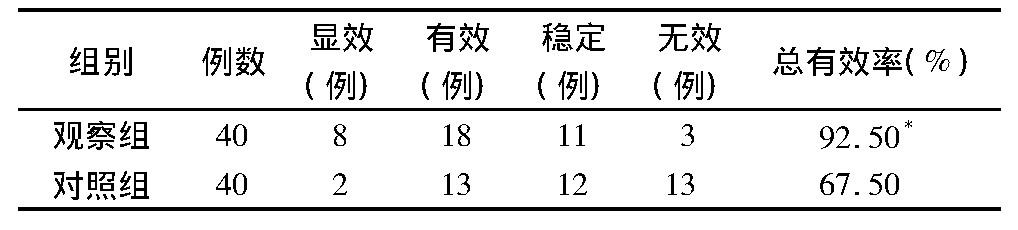 表1 两组临床疗效比较