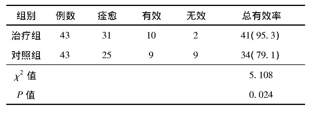 表1 2组患儿临床疗效比较